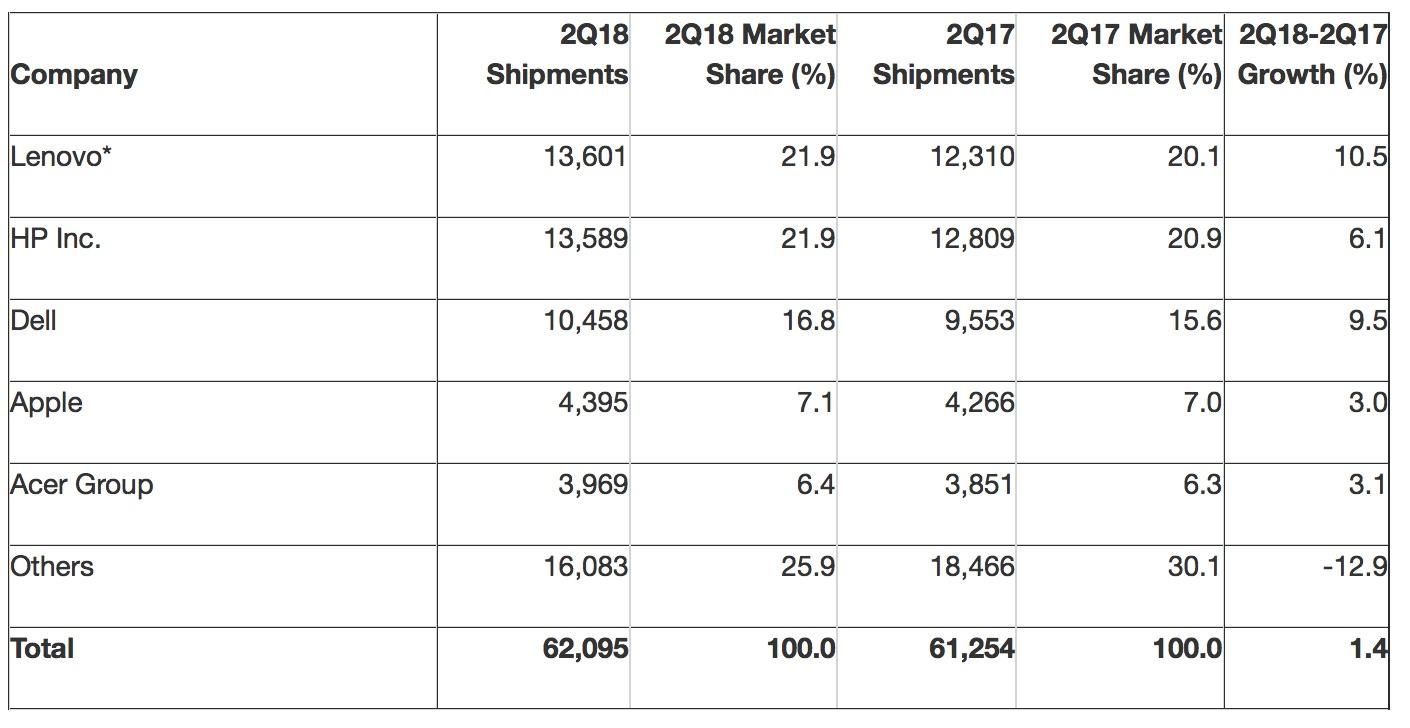 Vendite Mac in crescita: Apple è medaglia di legno