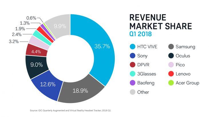 market share VR