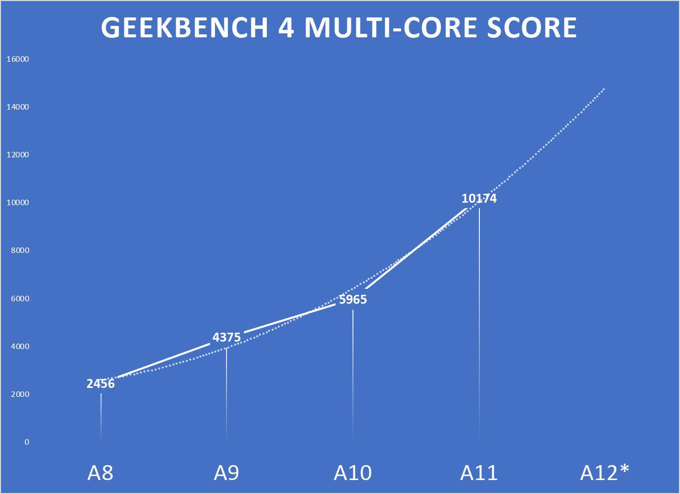 ipotesi benchmark di iPhone 2018