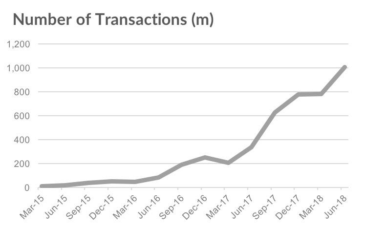 Utenti Apple Pay stimati a 253 milioni, prevista crescita del 200%