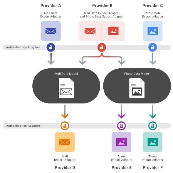 Architettura del Data Transfer Project