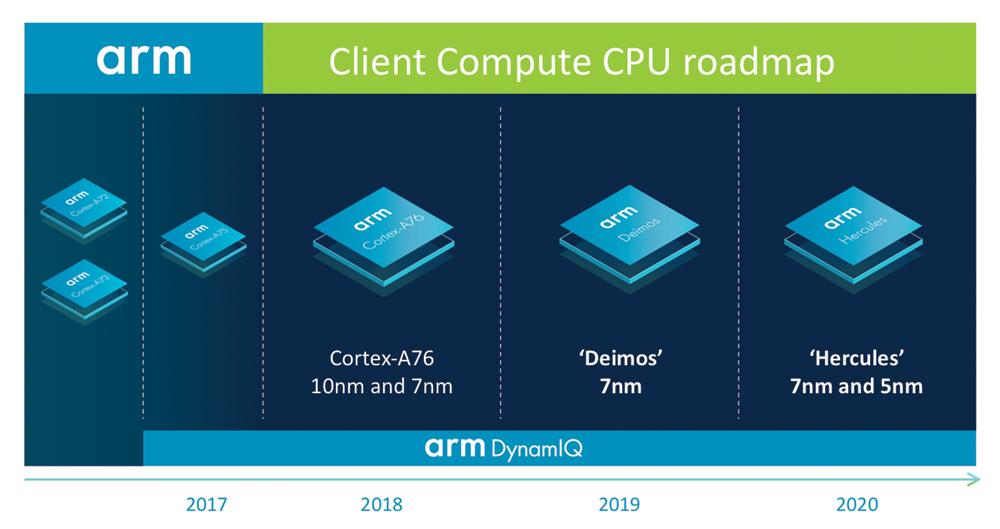 I Mac ARM sono possibili, annunciati processori più potenti di Intel con meno consumi