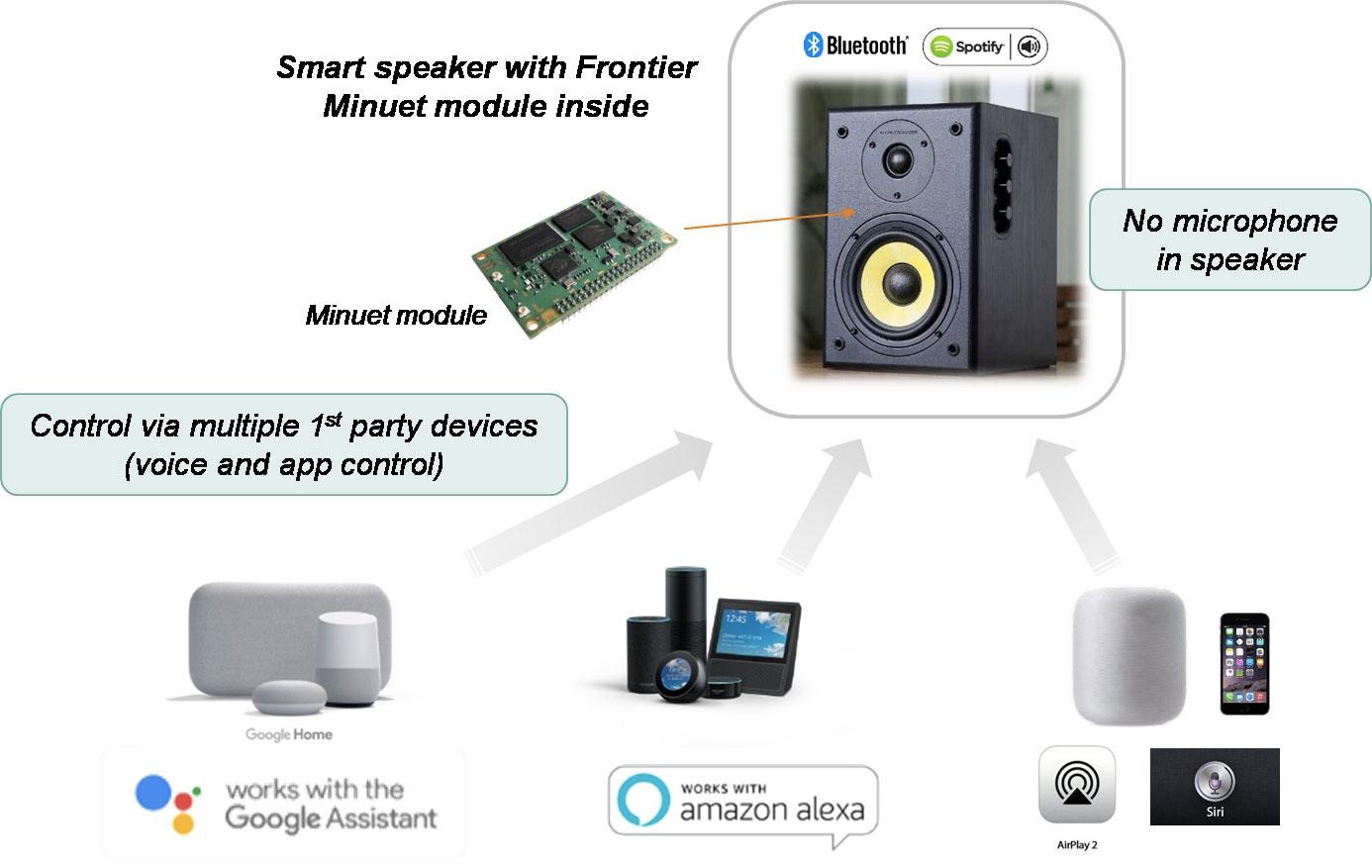 Controllo vocale Frontier