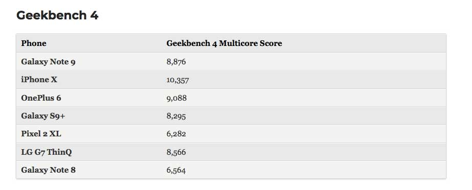 Benchmark Galaxy Noye 9