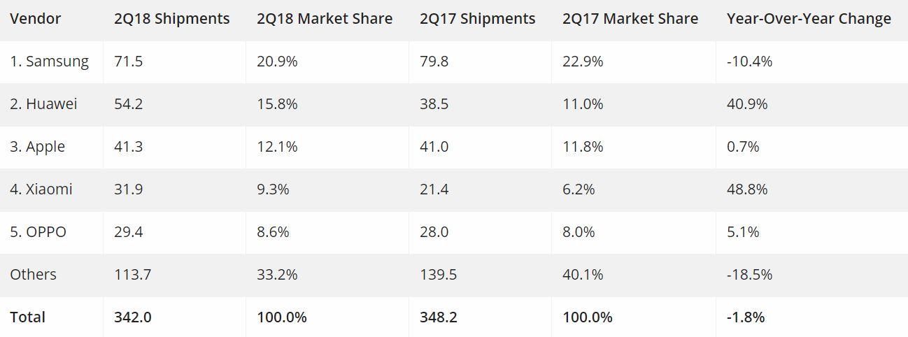 Huawei supera Apple nel mercato globale degli smartphone, Cupertino è adesso terza