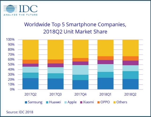 Apple superata da Huawei nelle vendite globali di smartphone