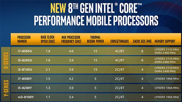 Intel, nuovi processori Core di 8a generazione perfetti per MacBook e MacBook Air