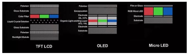 Microled vs OLED
