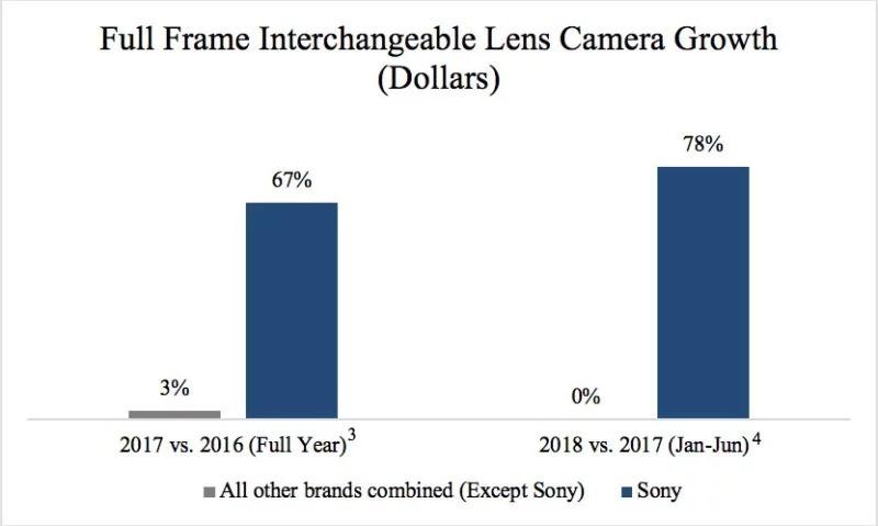 Sony supera Canon: negli USA è il primo brand di fotocamere full frame