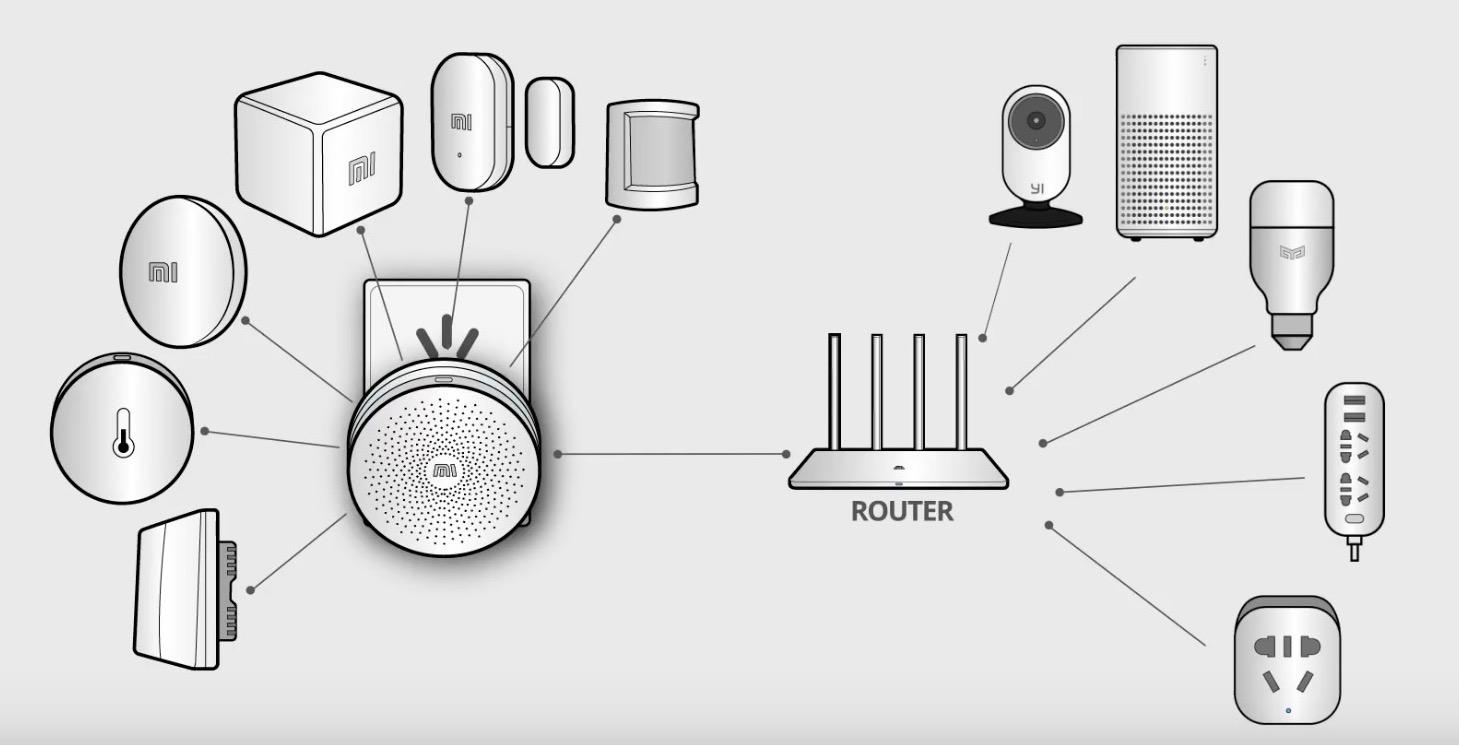 Система умный дом Xiaomi