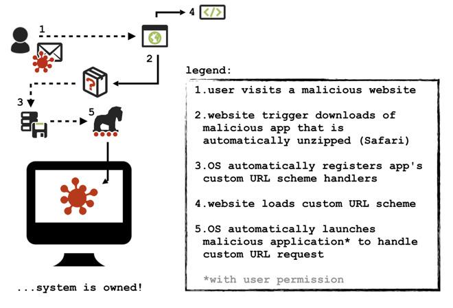 Ricercatore ha mostrato una potenziale falla nella gestione degli URL di Safari