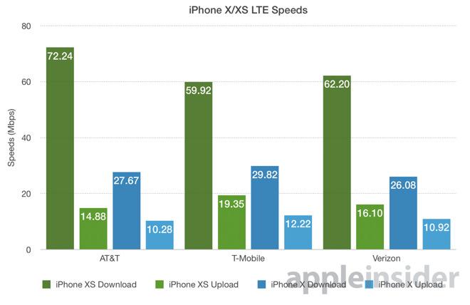velocità iphone xs - foto velocità test reti LTE con nuovi iPhone XS e XS Max