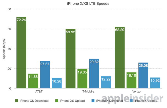 test velocità rete iphone