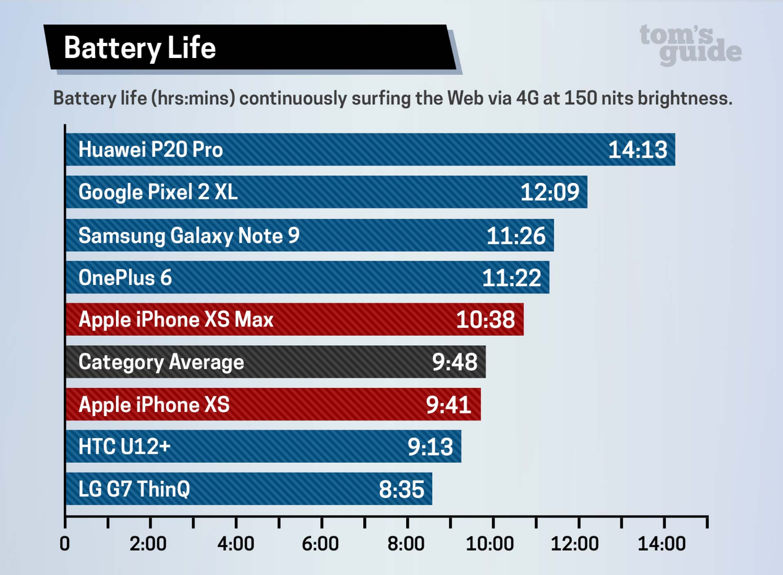 Durata batteria iPhone XS
