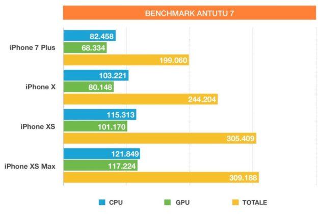 I risultati con Antutu di iPhone XS Max