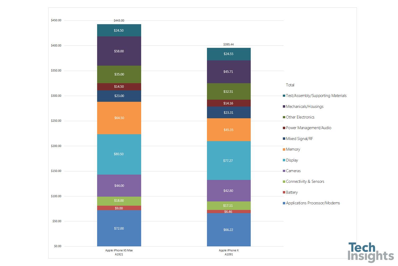 Quanto costa iPhone XS Max ad Apple - elenco delle componenti hardware
