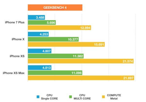 i risultati di velocità con GeekBench di iPhone XS Max