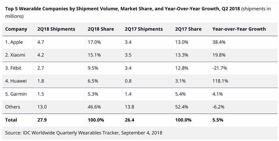 Apple Watch domina e cresce più del mercato, calano le smartband