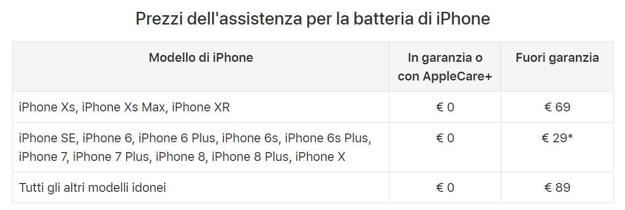 Prezzi sostituzione batteria iPhone dal 2019