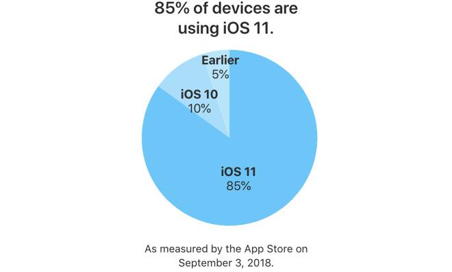 tasso adozione iOS 11