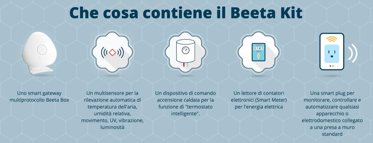 Italiani e risparmio energetico: i dati raccolti con l'app Beeta