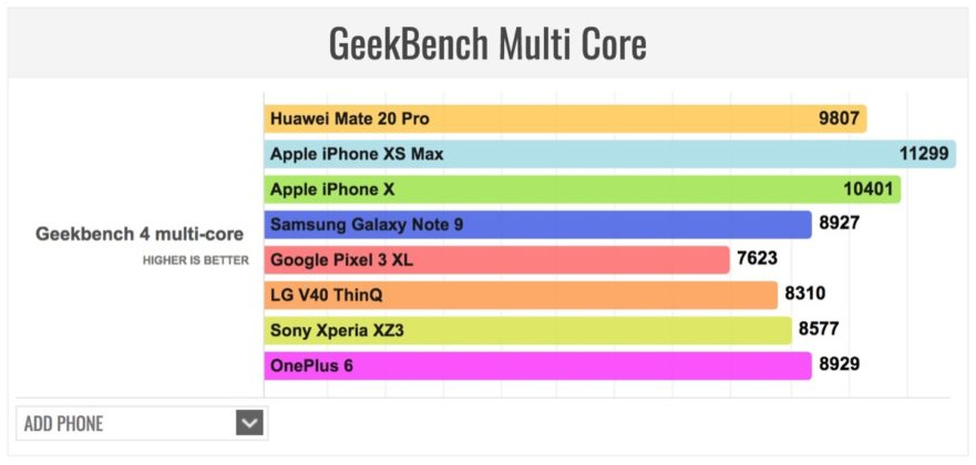 iPhone XS Max batte Huawei Mate 20 Pro ai test benchmark