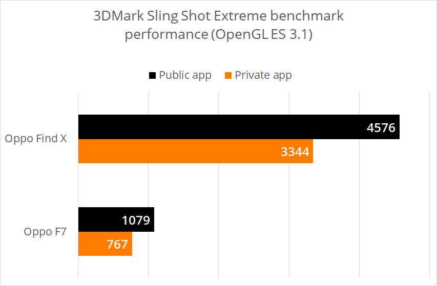 Oppo ha pubblicato benchmark falsati per gli smartphone Find X e F7