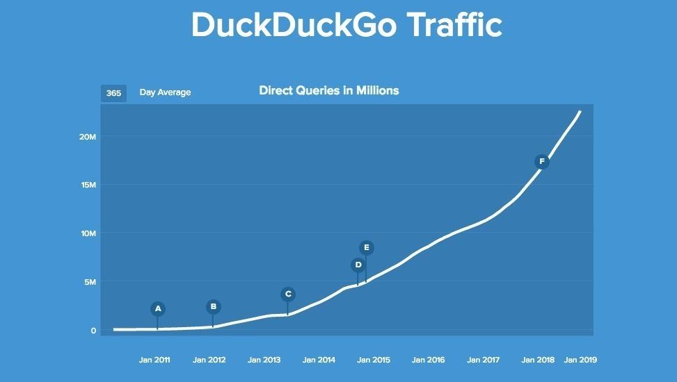 DuckDuckGo raggiunge 30 milioni di ricerche giornaliere