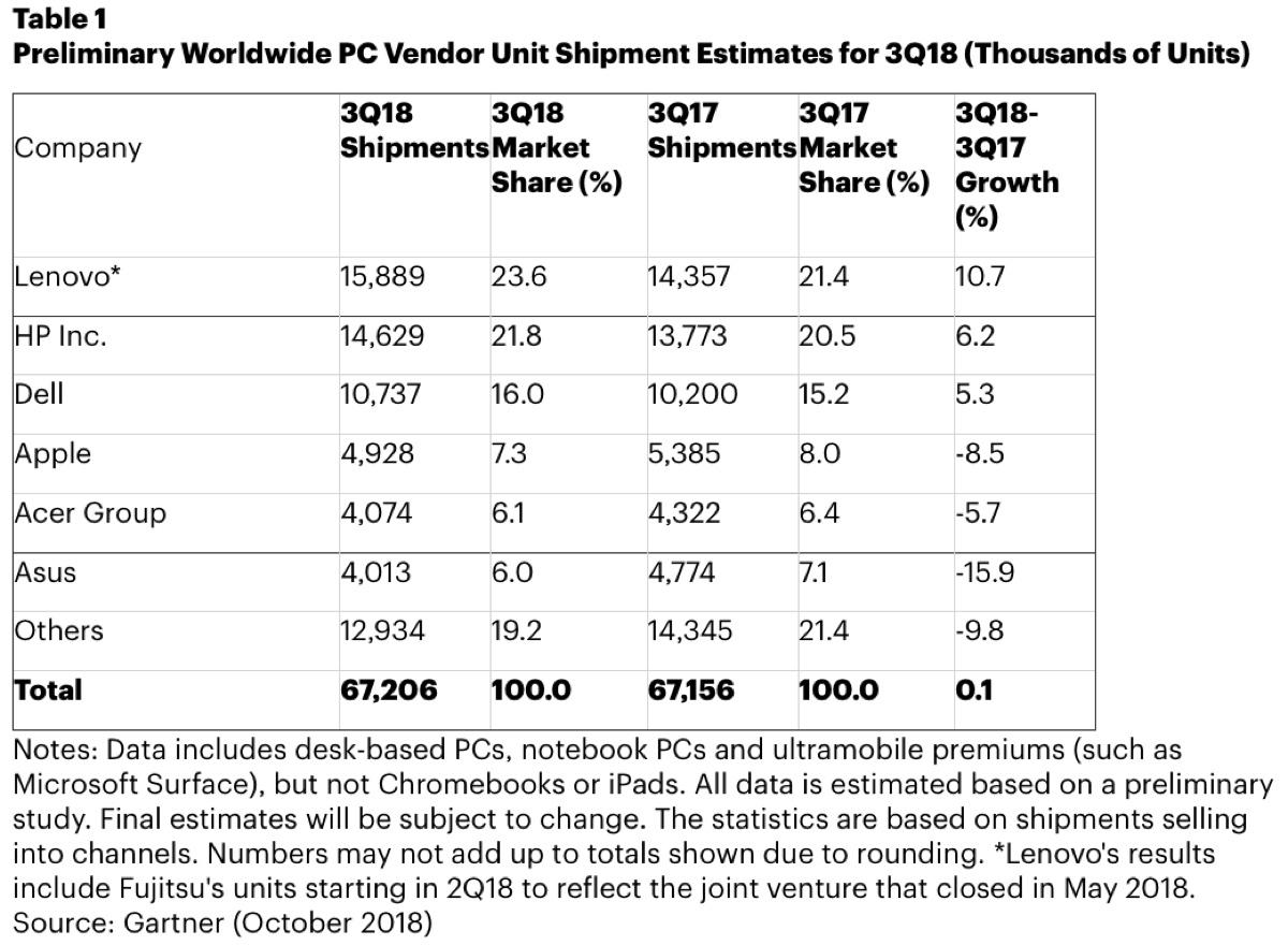 Vendite Mac in calo e PC stabili, Apple soffre l'assenza di nuovi modelli