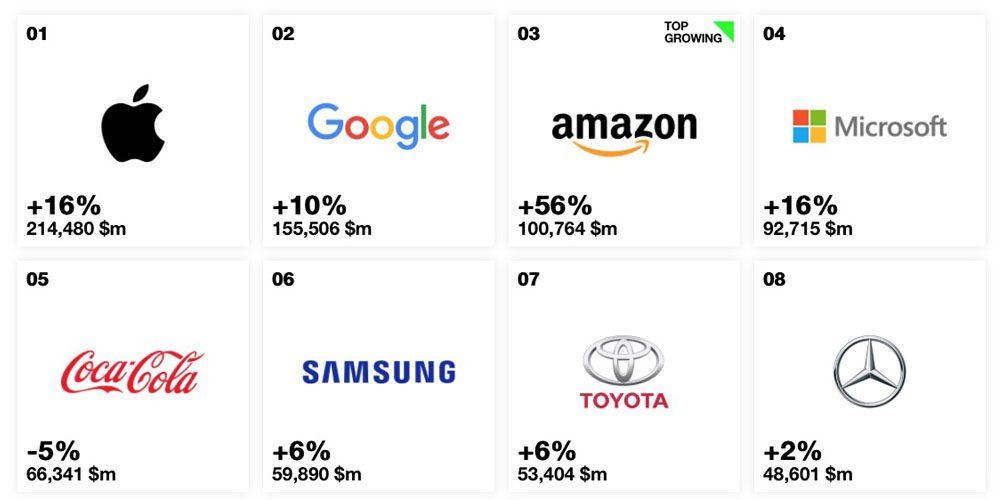 Il marchio Apple è primo al mondo per 6 anni di fila, Tesla fuori dai top 100