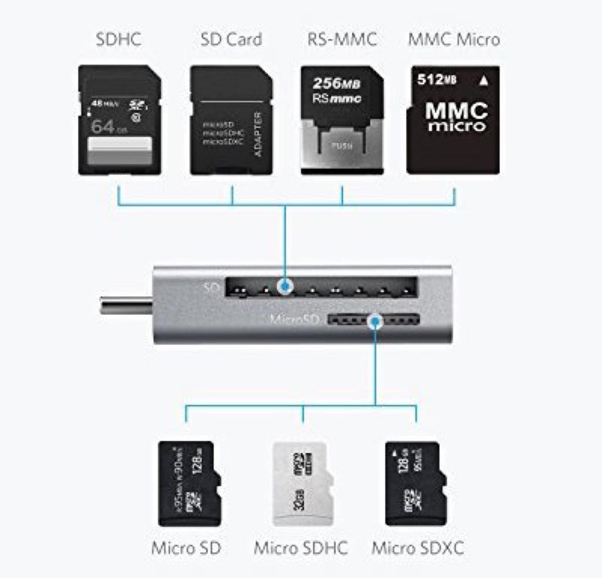 Lettore di schede SD e microSD per dispositivi USB-C a soli 9,99 euro