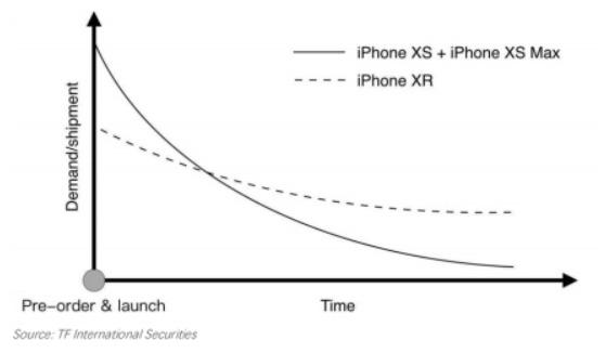 Kuo «Non guadate le date» i preordini iPhone XR superano iPhone 8 e 8 Plus