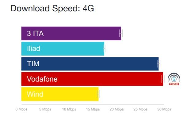 Rete iliad e prestazioni, meglio di Wind in 4G, nel 3G supera Vodafone