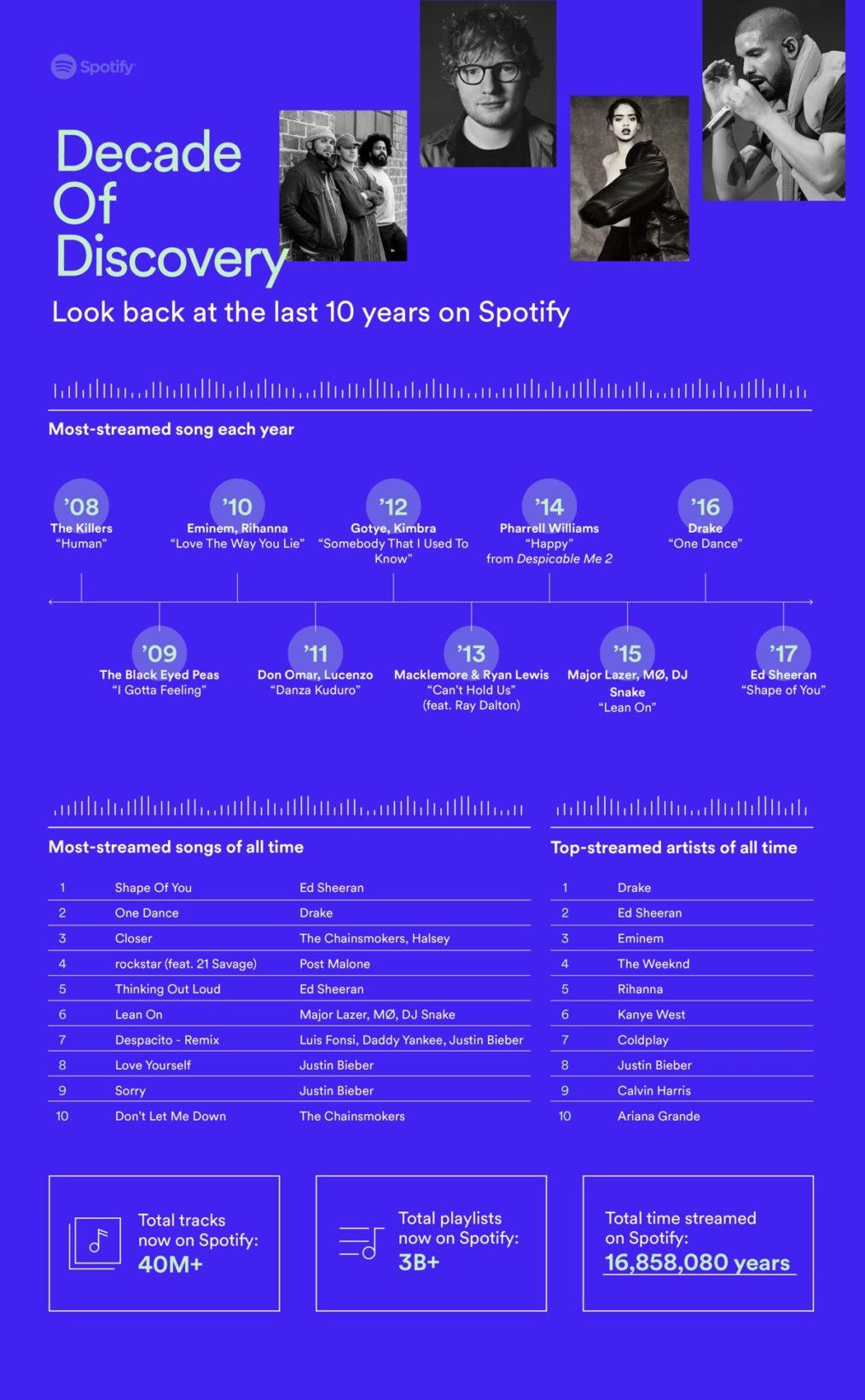 Spotify compie 10 anni e svela artisti e canzoni più ascoltati in assoluto