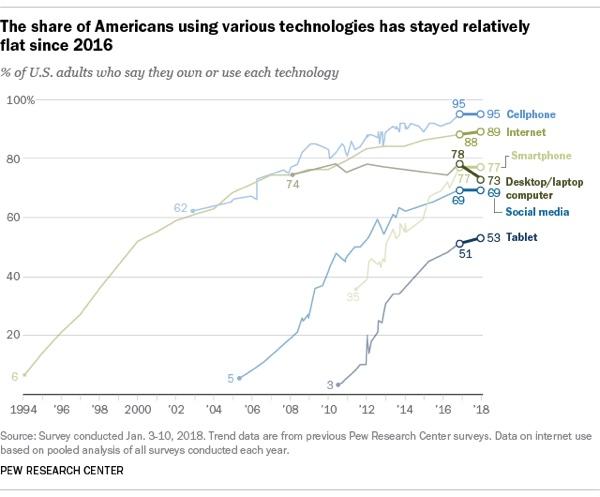 Il 99% degli americani ha uno smartphone, in calo desktop e portatili