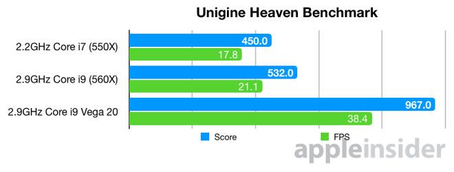 Nuovi test confermano l'aumento delle prestazioni dei MacBook Pro con Radeon Vega 20