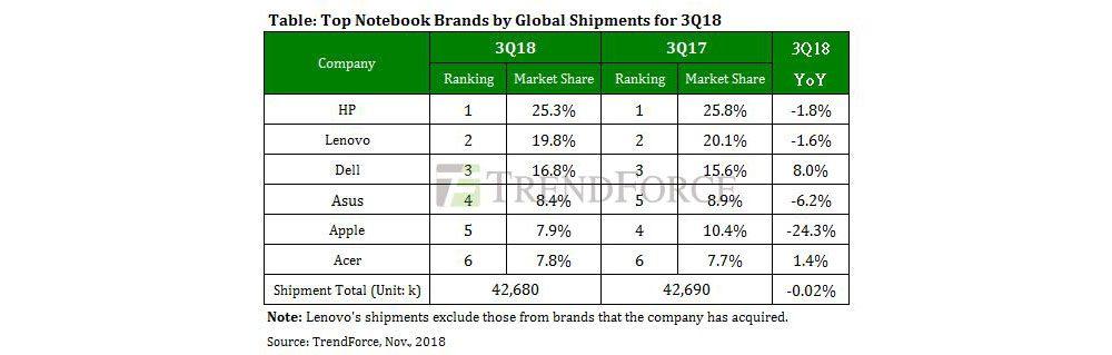 Quota di mercato Macbook in calo, colpa del Macbook Air 2018