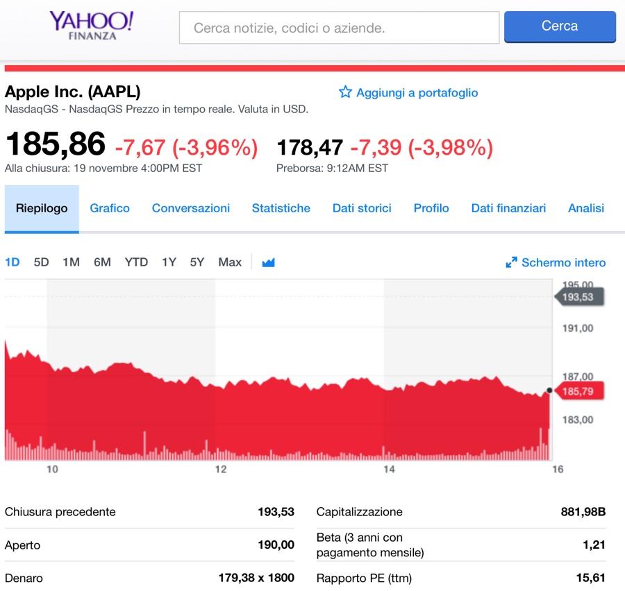 azioni Apple perdono il 20% in borsa ma gli altri Big non ridono - foto grafico