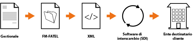 La fatturazione elettronica è un gioco da ragazzi con FM-FATEL, un generatore di fatture XML per FileMaker