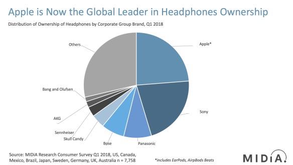 Apple è leader anche sul mercato delle cuffie