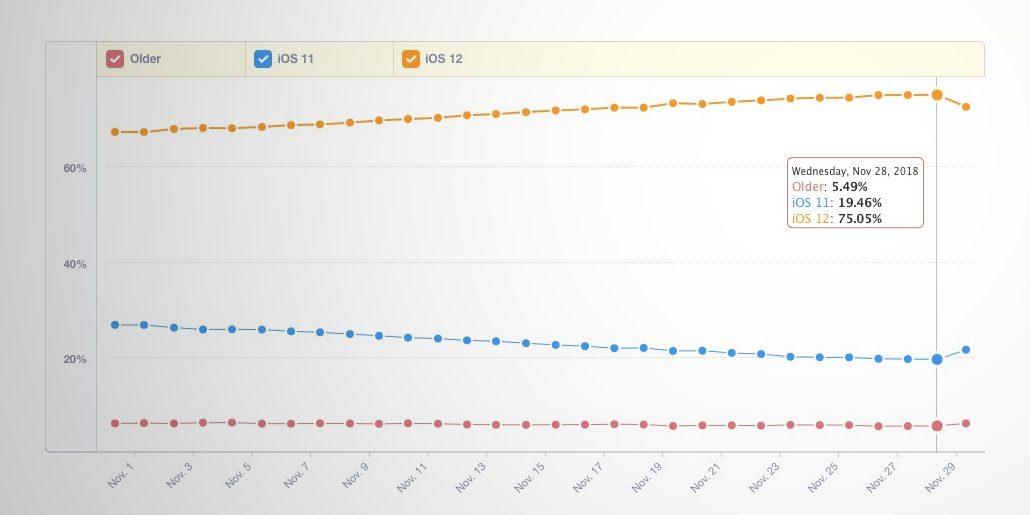 iOS 12 è al 75%, superato in velocità iOS 11