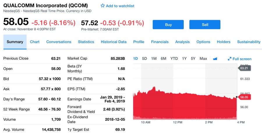 colpa di Apple Qualcomm - foto calo borsa qualcomm