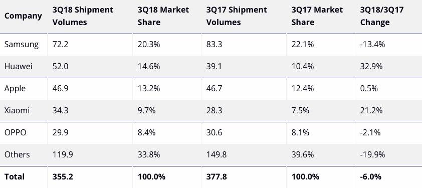 Mercato degli smartphone in calo, iPhone stabili