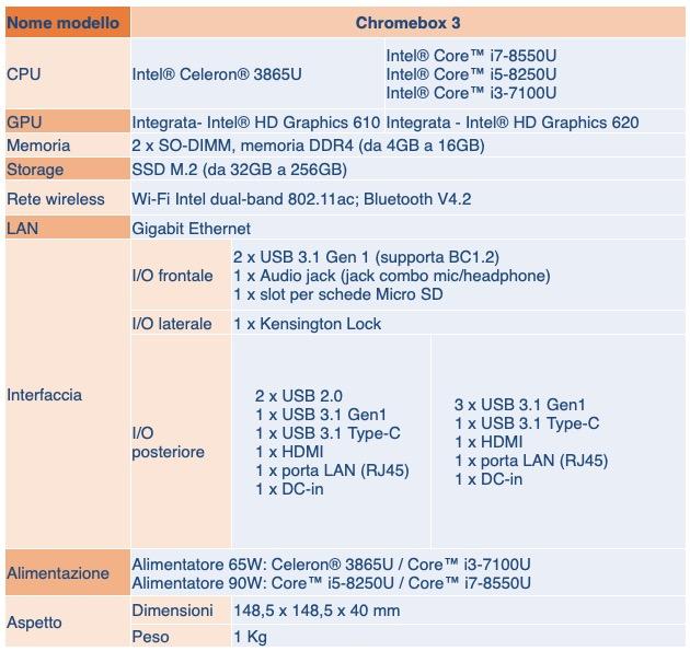ASUS annuncia Chromebox 3, la sfida al Mac Mini con Google Play a bordo