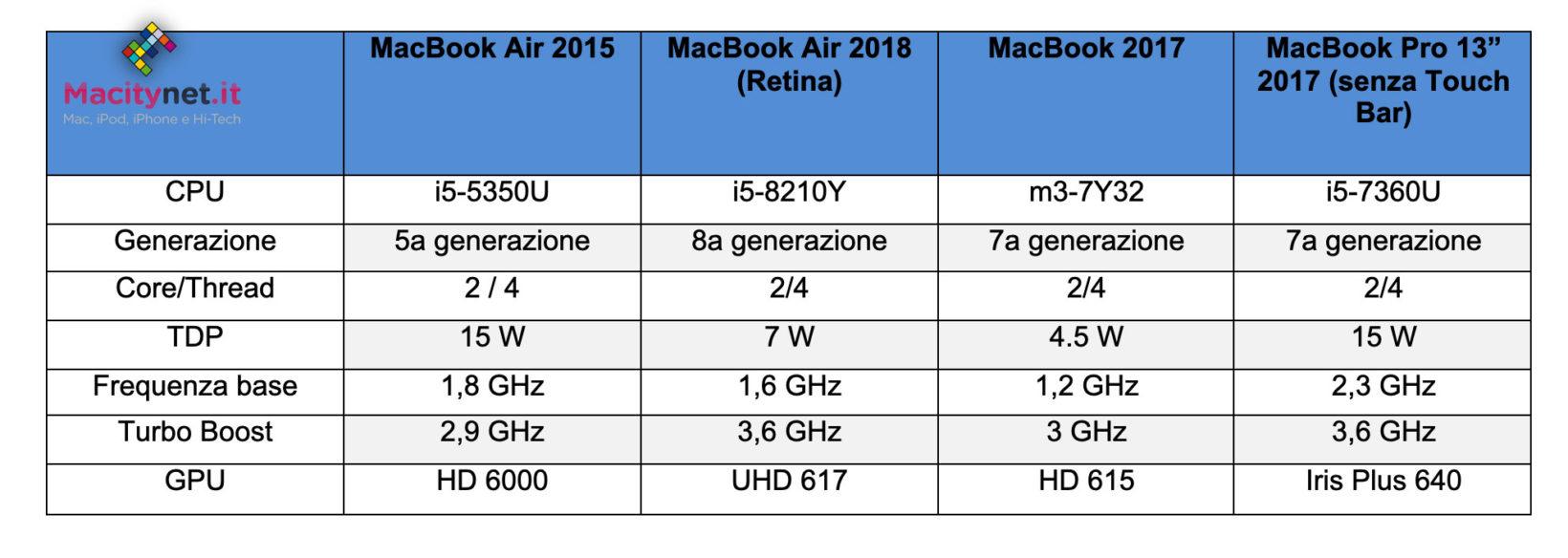 MacBook Air 2018 a confronto tecnico con altri prodotti comparabili