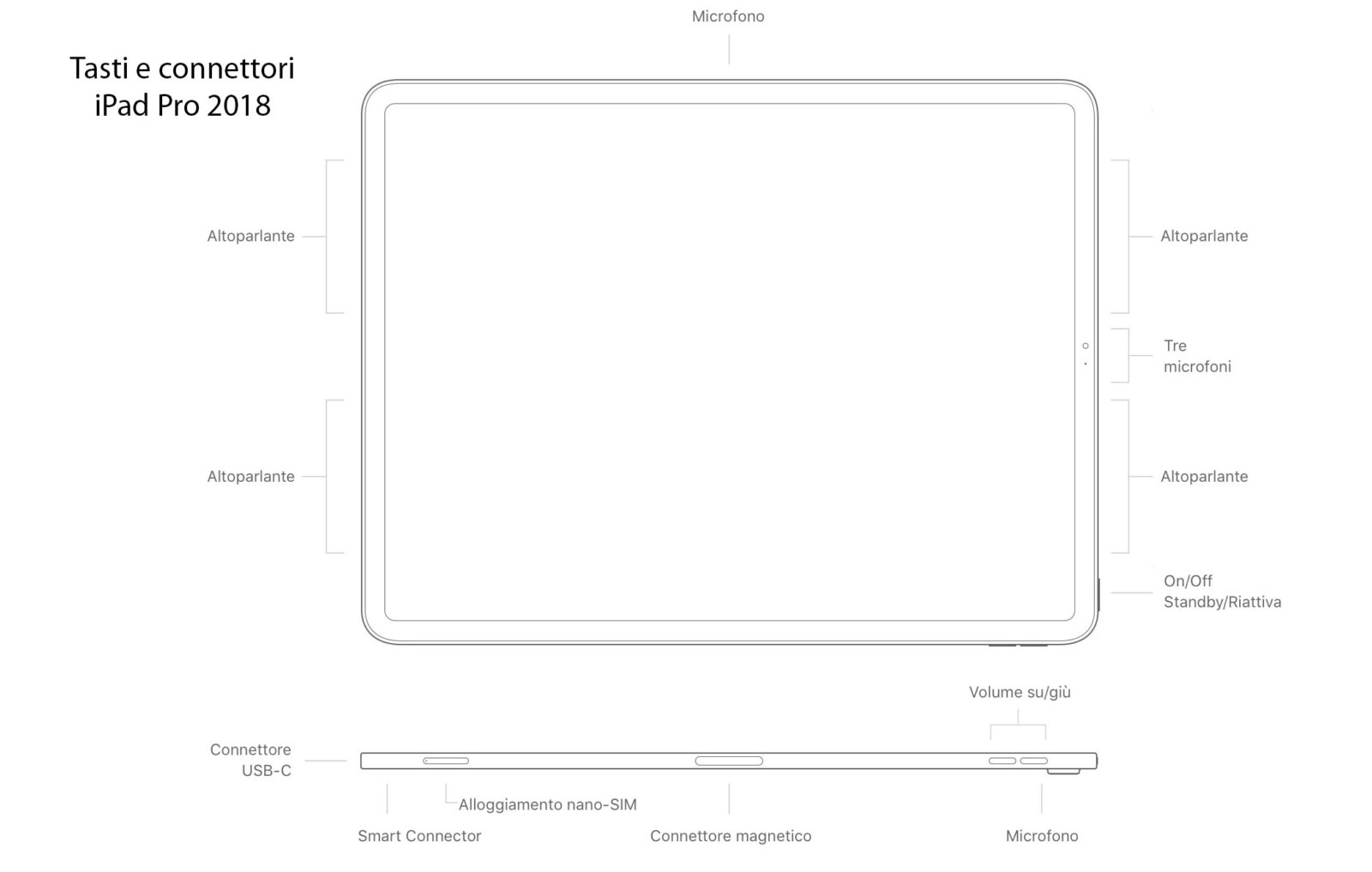 Tasti e connettori iPad Pro 2018