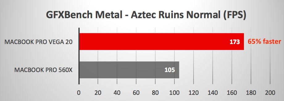 Primi test confermano l'aumento delle prestazioni dei MacBook Pro con Radeon Vega 20
