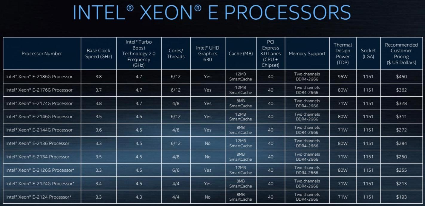 Xeon E–2100