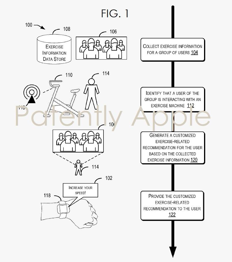 Apple ha brevettato un'app che trasforma Apple Watch in personal trainer