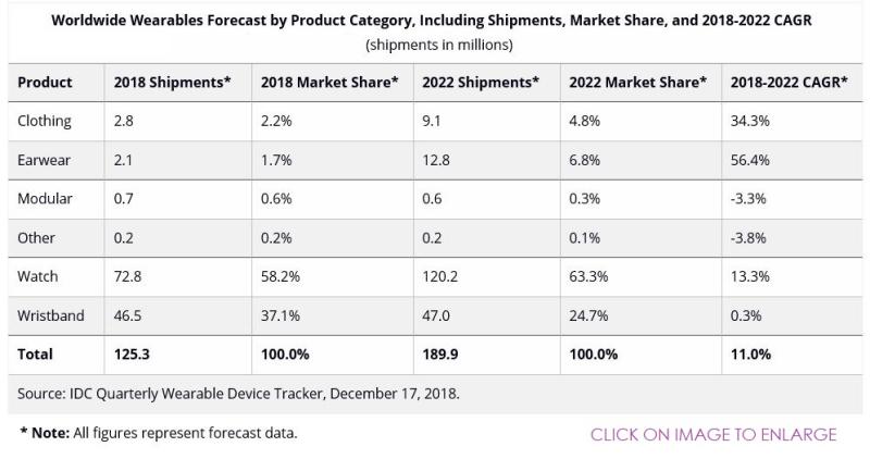 Apple Watch continuerà a dominare il mercato per almeno altri 5 anni
